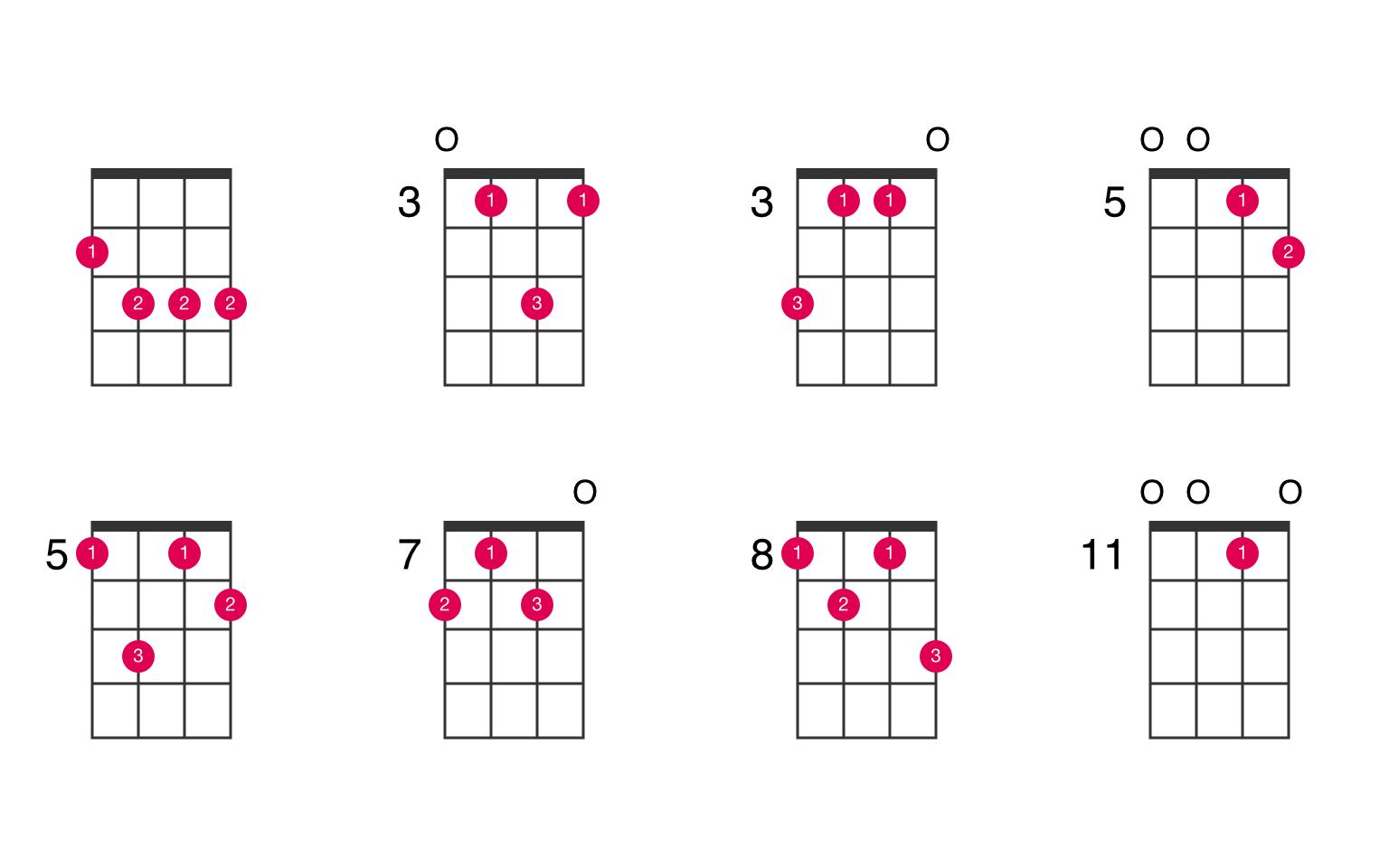 Am115♭15 ukulele chord   UkeLib Chords