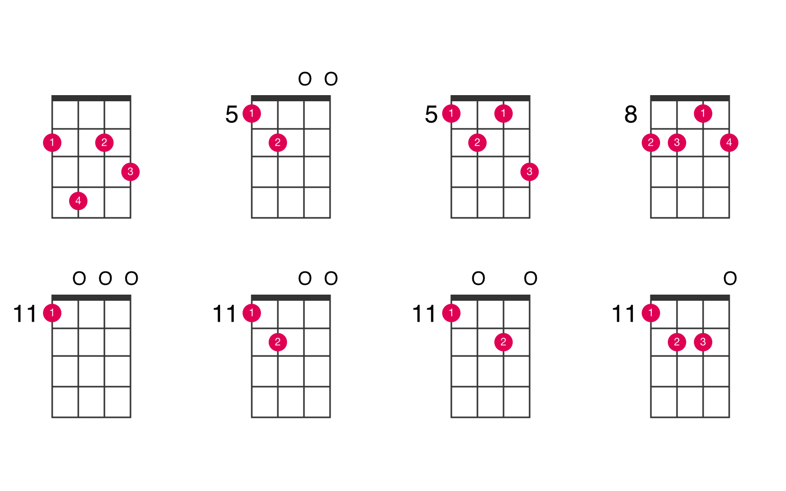 A minor major 15 ukulele chord   UkeLib Chords