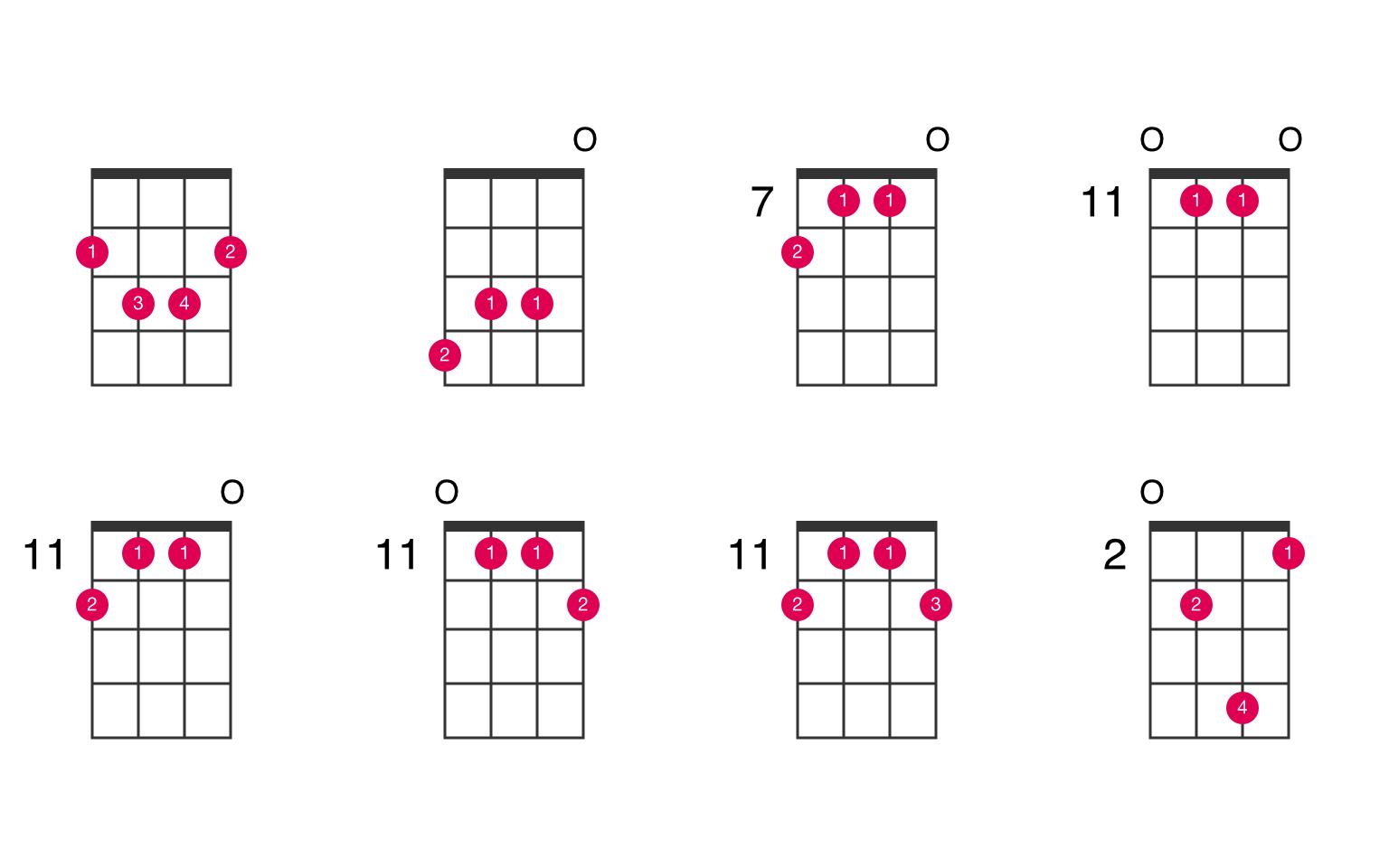 B augmented 7th ukulele chord - UkeLib Chords