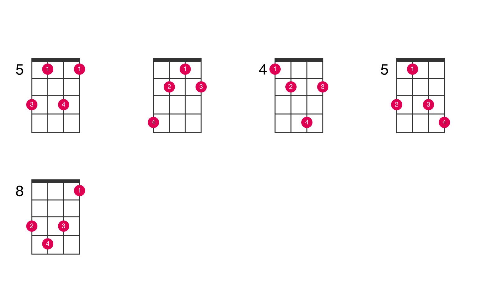 Bm♭15 ukulele chord   UkeLib Chords