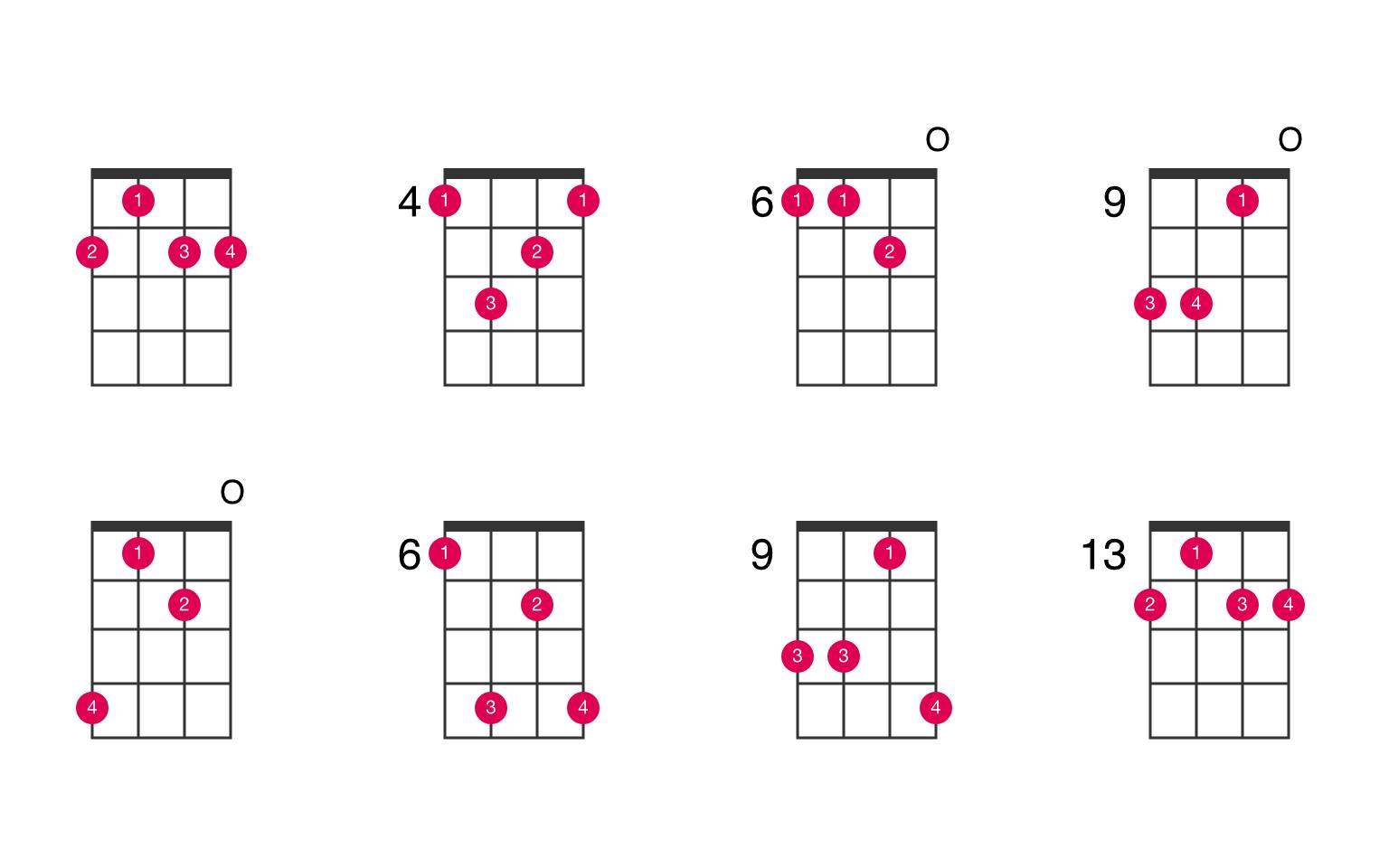 B dominant 15th suspended 15nd ukulele chord   UkeLib Chords