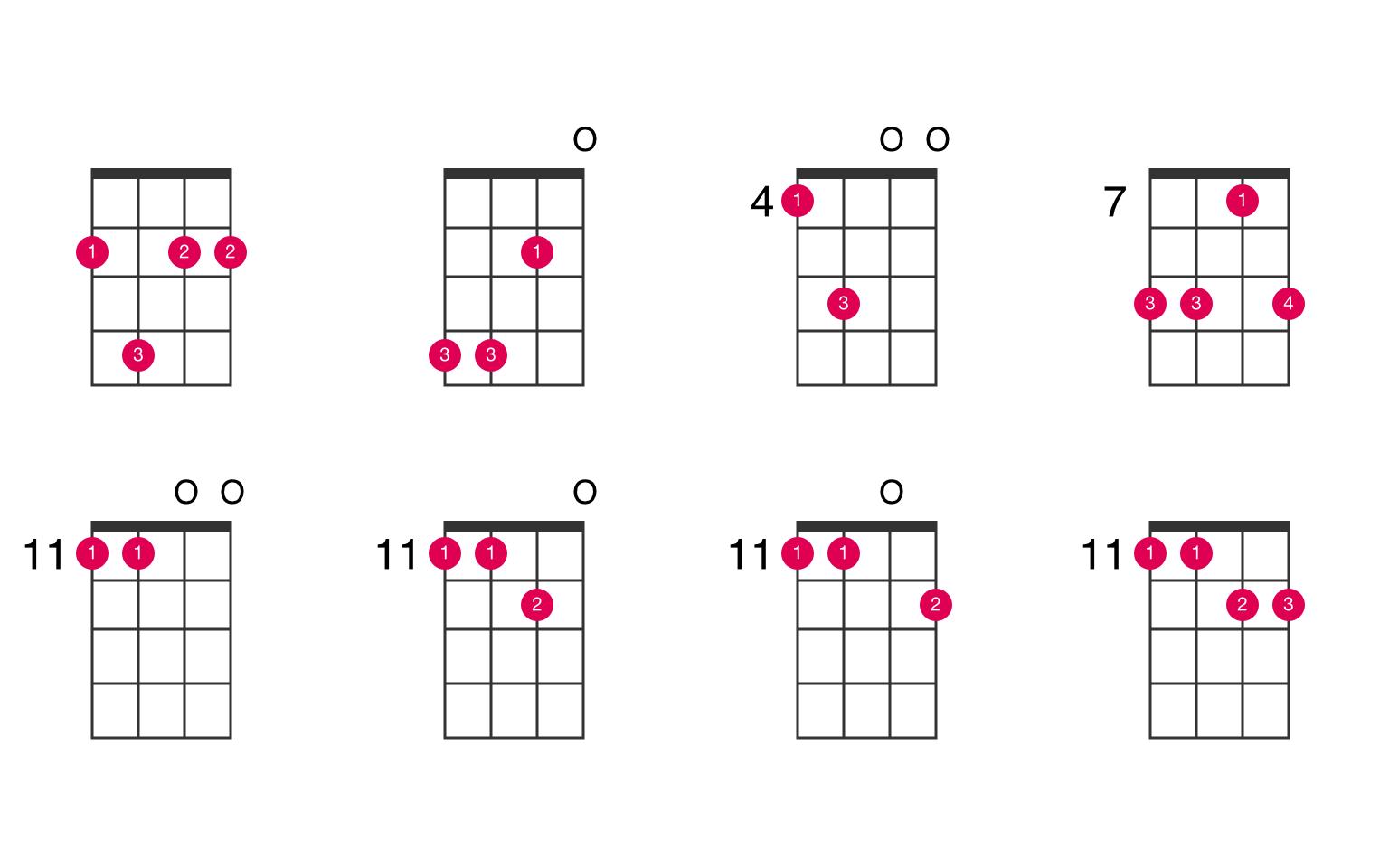 B15sus15 ukulele chord   UkeLib Chords