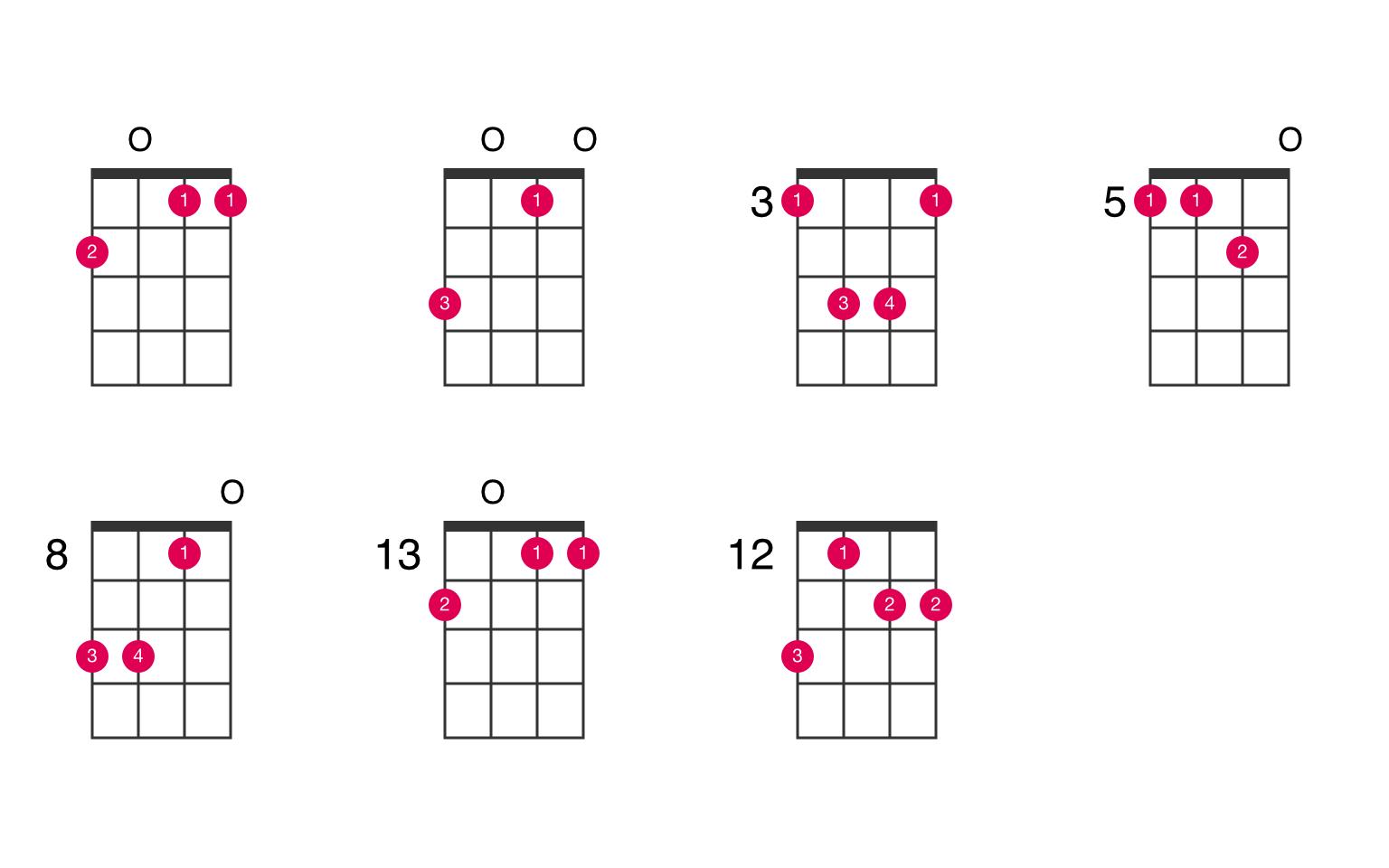 B flat major 15th suspended 15nd ukulele chord   UkeLib Chords