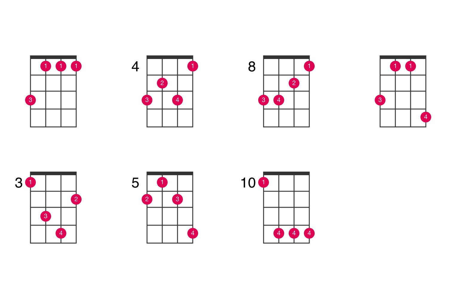 B flat minor ukulele chord   UkeLib Chords