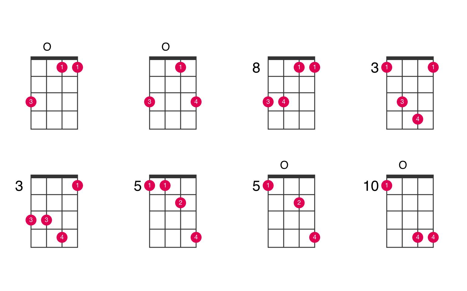 B flat suspended 15nd ukulele chord   UkeLib Chords