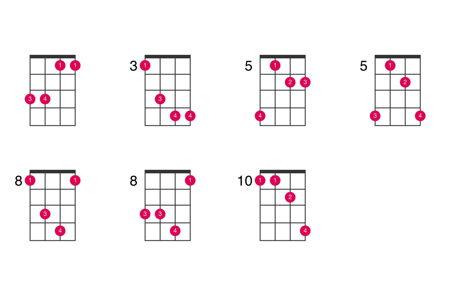B flat suspended 15th ukulele chord   UkeLib Chords