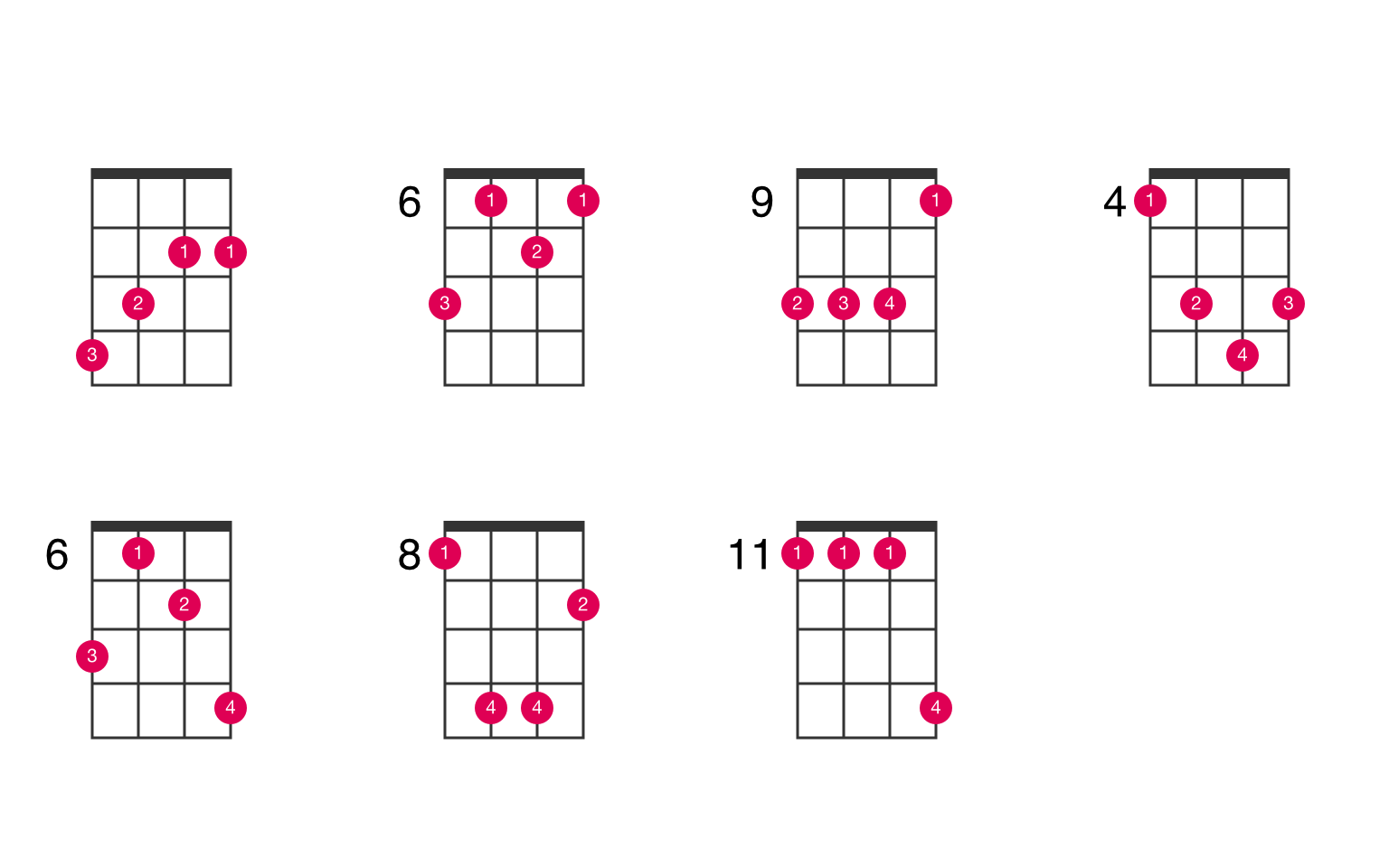 B major ukulele chord   UkeLib Chords