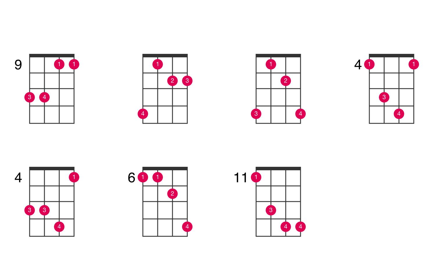 B suspended 15nd ukulele chord   UkeLib Chords