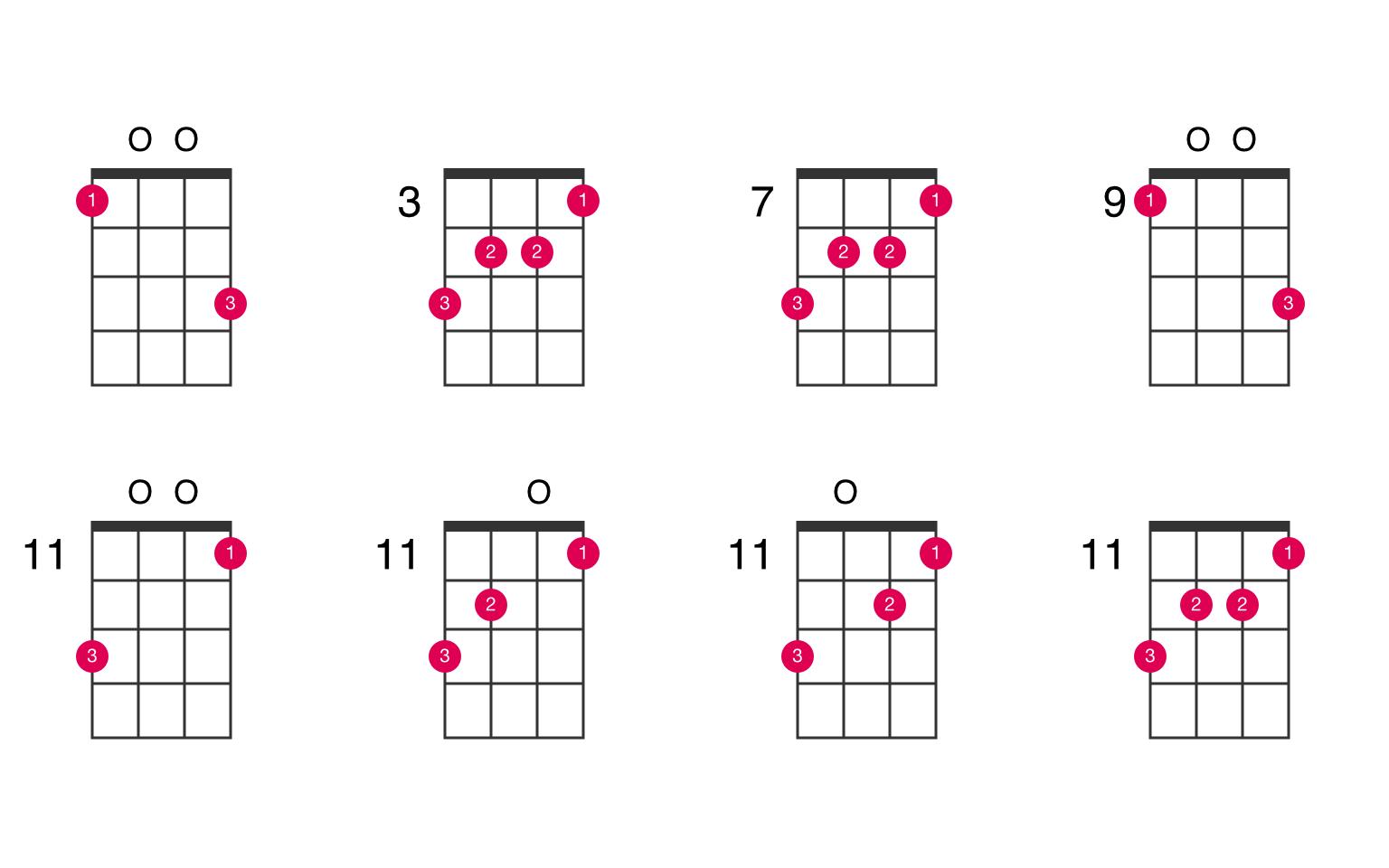 Caug ukulele chord   UkeLib Chords