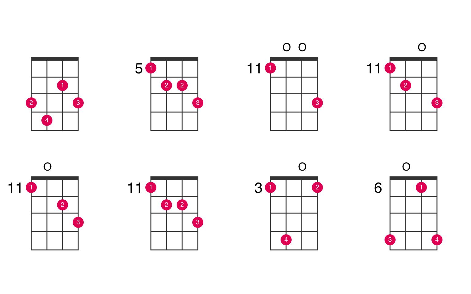 C7♭5 ukulele chord - UkeLib Chords