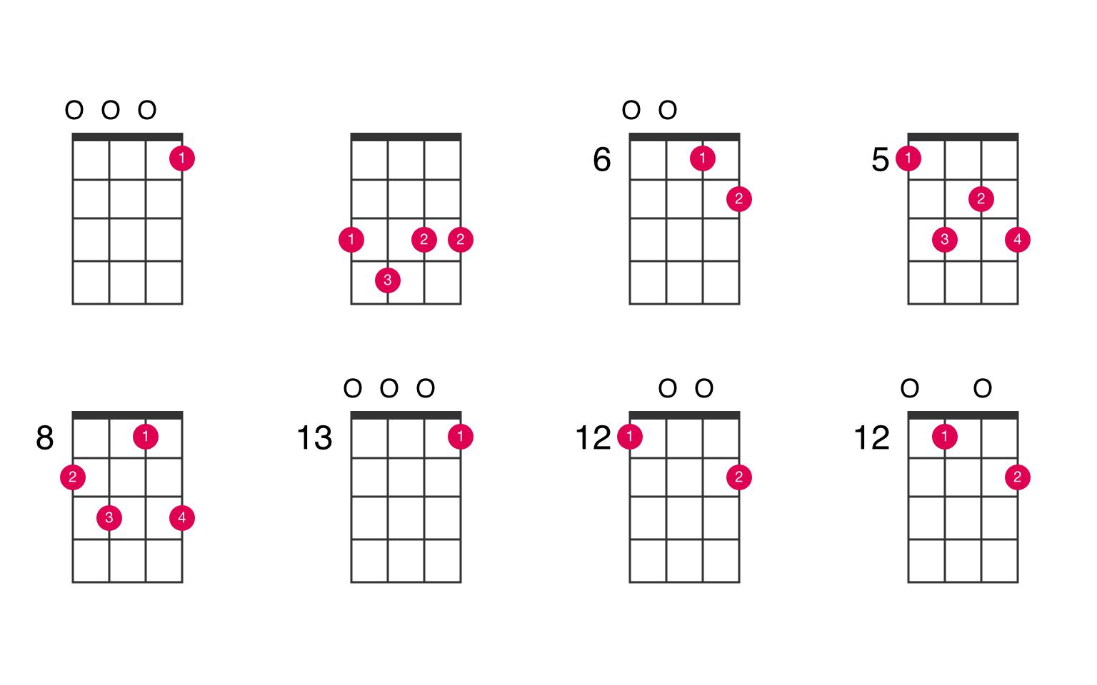 C7 ukulele chord - UkeLib Chords