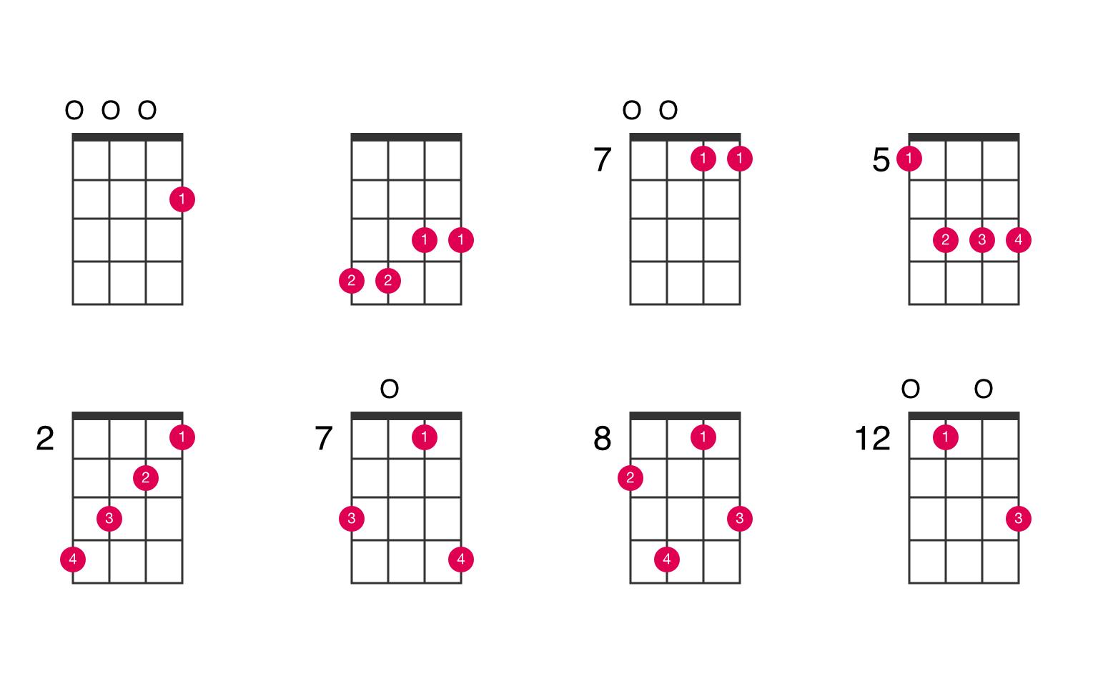 Cmaj15 ukulele chord   UkeLib Chords