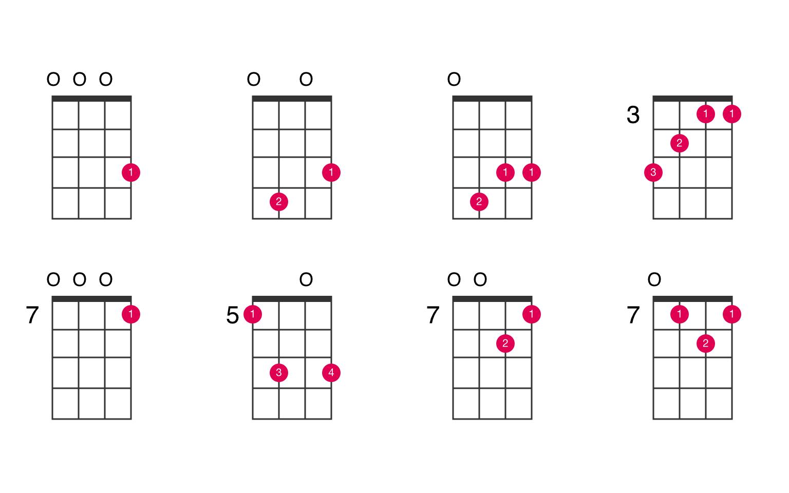 C major ukulele chord   UkeLib Chords