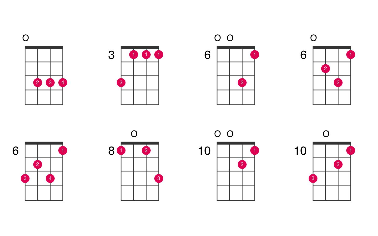 C minor ukulele chord   UkeLib Chords