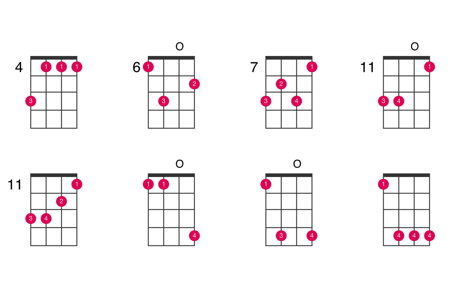 C sharp minor ukulele chord   UkeLib Chords