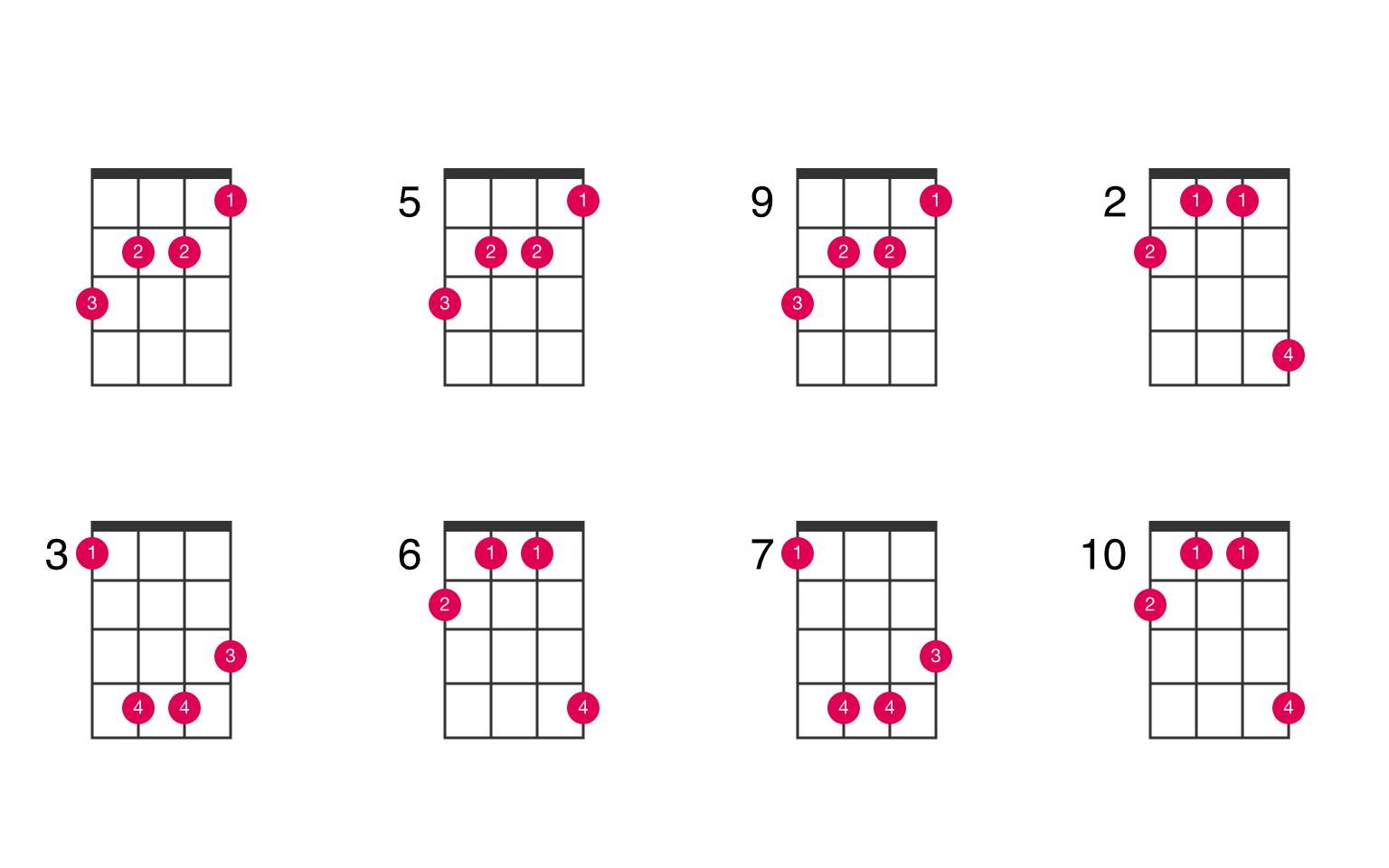 D augmented ukulele chord - UkeLib Chords
