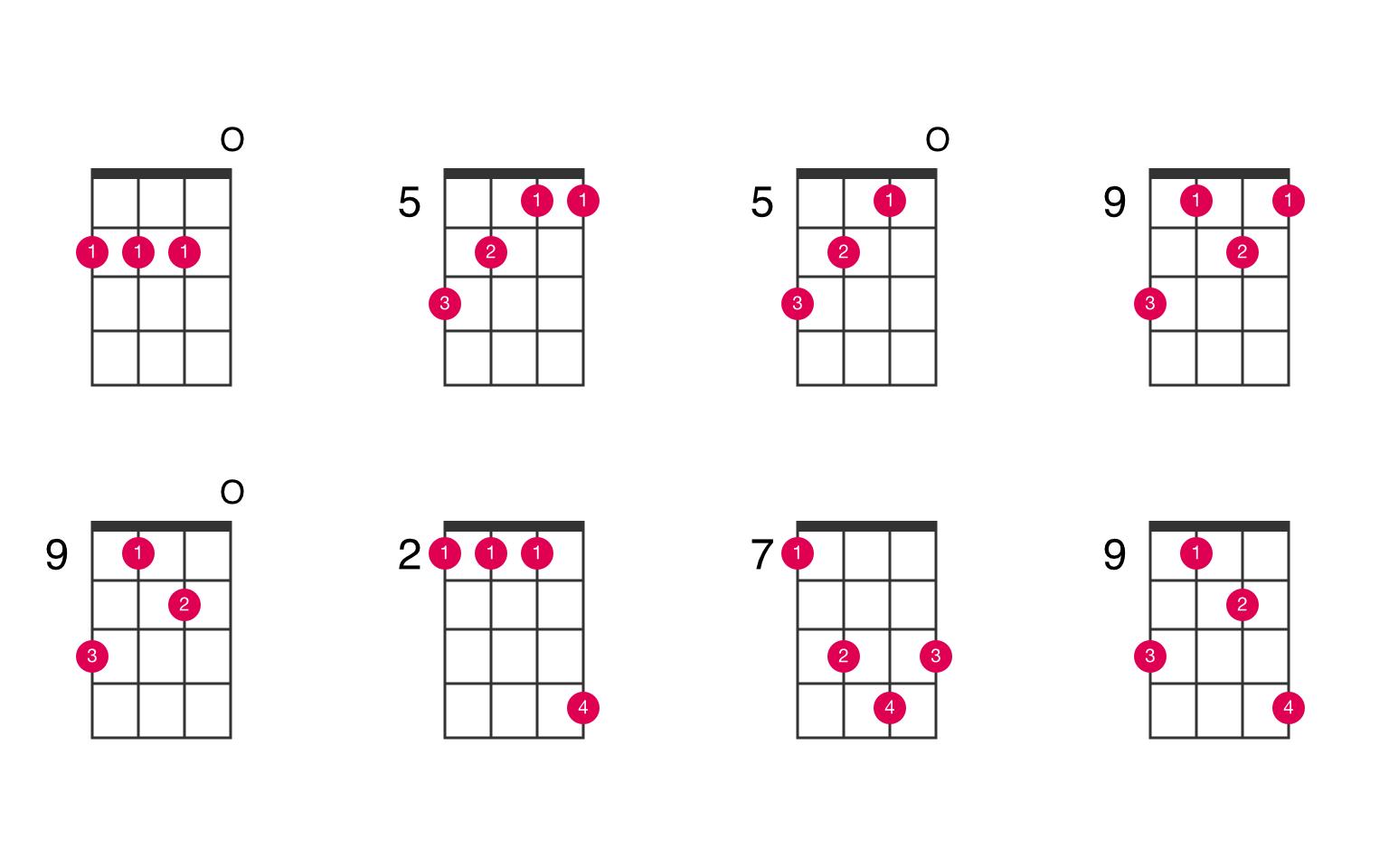 D ukulele chord   UkeLib Chords