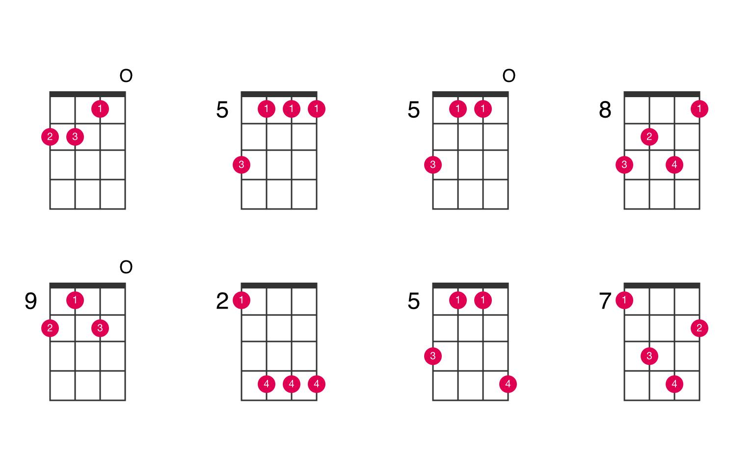 D minor ukulele chord   UkeLib Chords