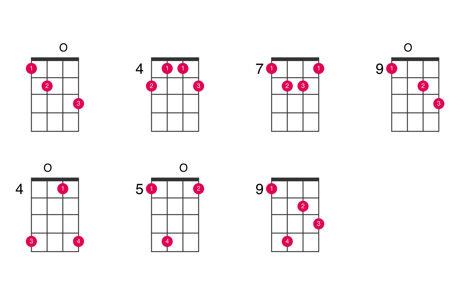 E115+15 ukulele chord   UkeLib Chords