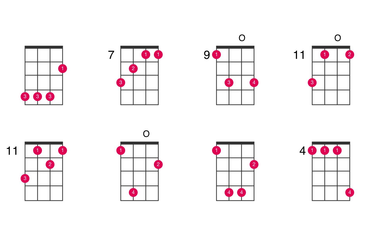 E ukulele chord   UkeLib Chords