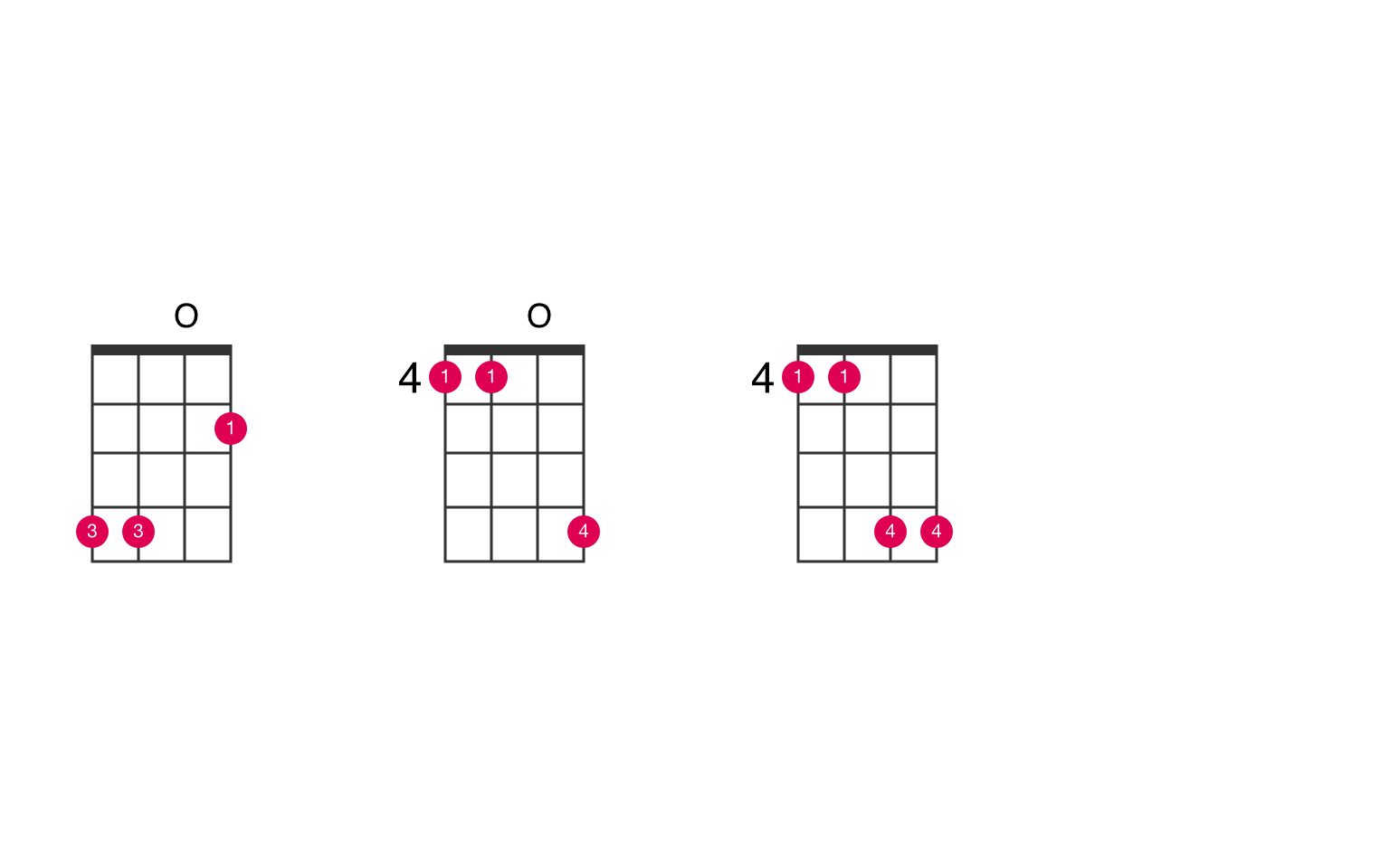 E15 ukulele chord   UkeLib Chords
