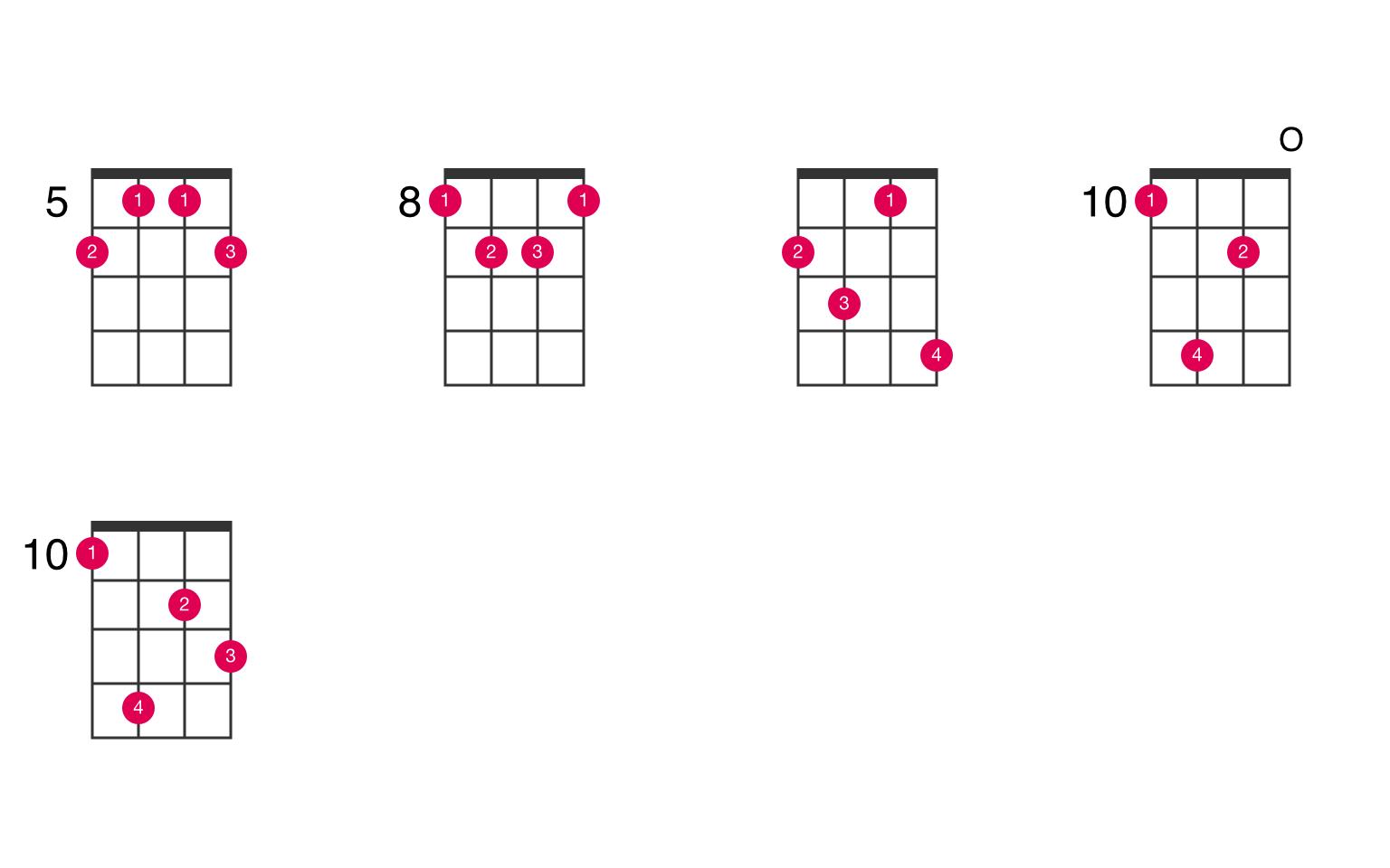 F augmented 7th ukulele chord - UkeLib Chords