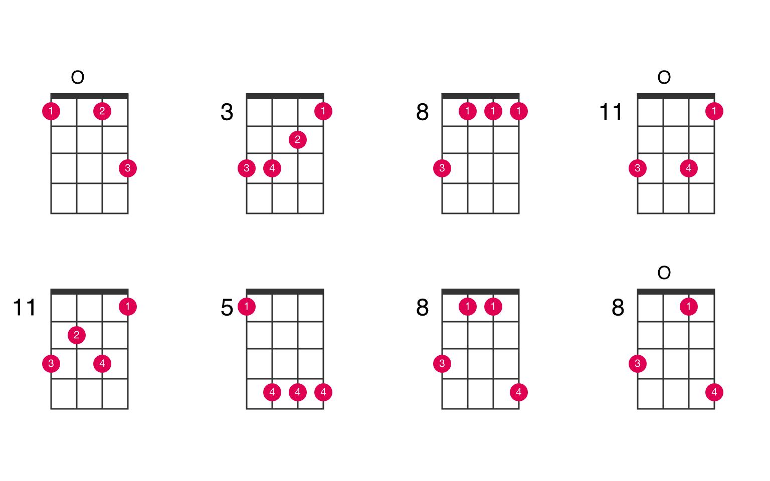 Fm ukulele chord   UkeLib Chords