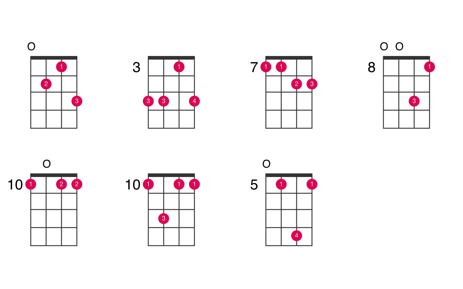 F15 suspended 15nd ukulele chord   UkeLib Chords
