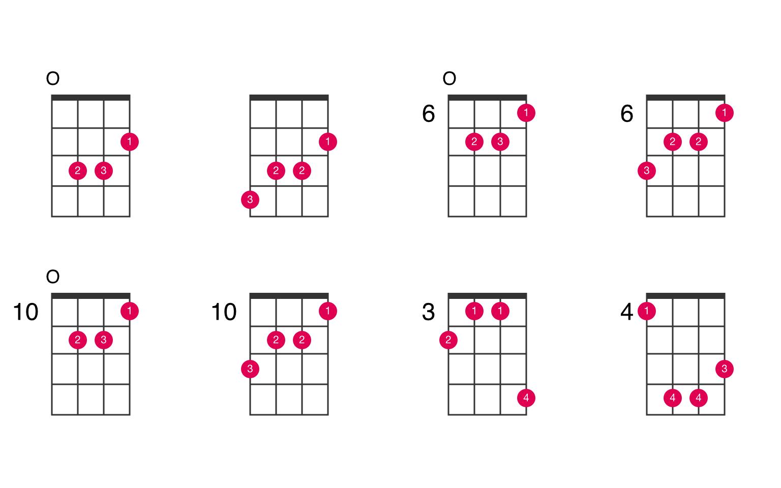 G augmented ukulele chord - UkeLib Chords