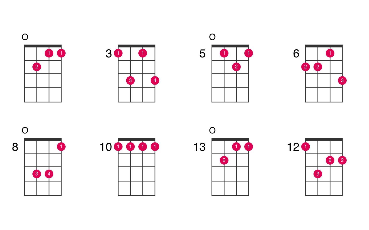 Gm15 ukulele chord   UkeLib Chords