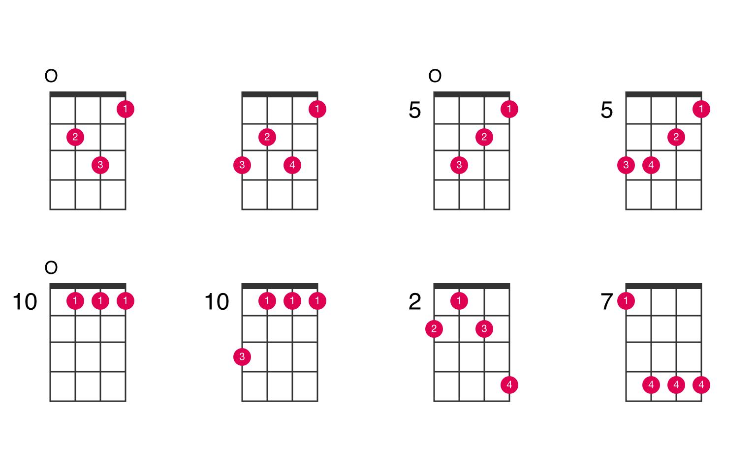 G minor ukulele chord   UkeLib Chords